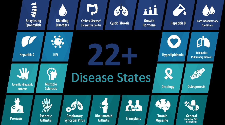DiseaseStatesGraphic