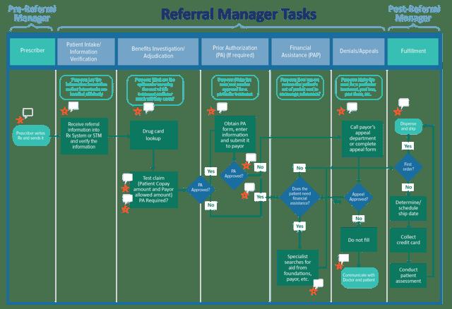 Specialty Drug Referral Manager Tasks