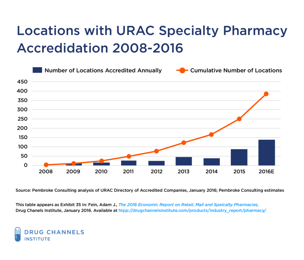 Three Strategies to Differentiate Your Specialty Pharmacy from the Competition blog-02