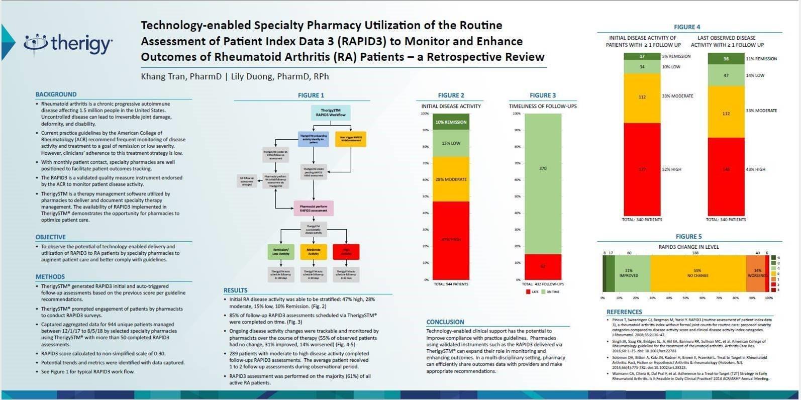 Rheumatoid Arthritis Specialty Patient Outcomes Poster Presentation  - NASP