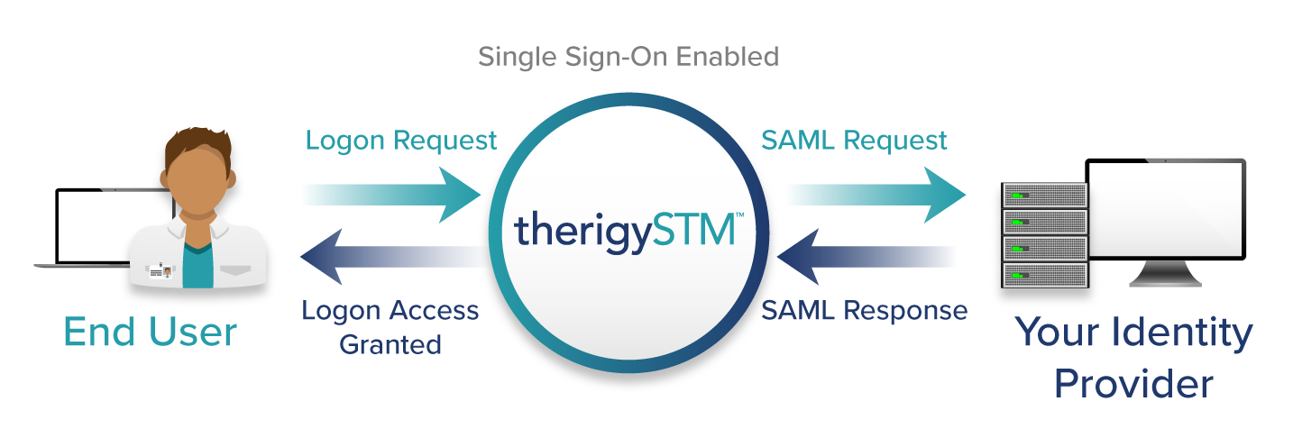 TherigySTM_Single_Sign_On_Infographic