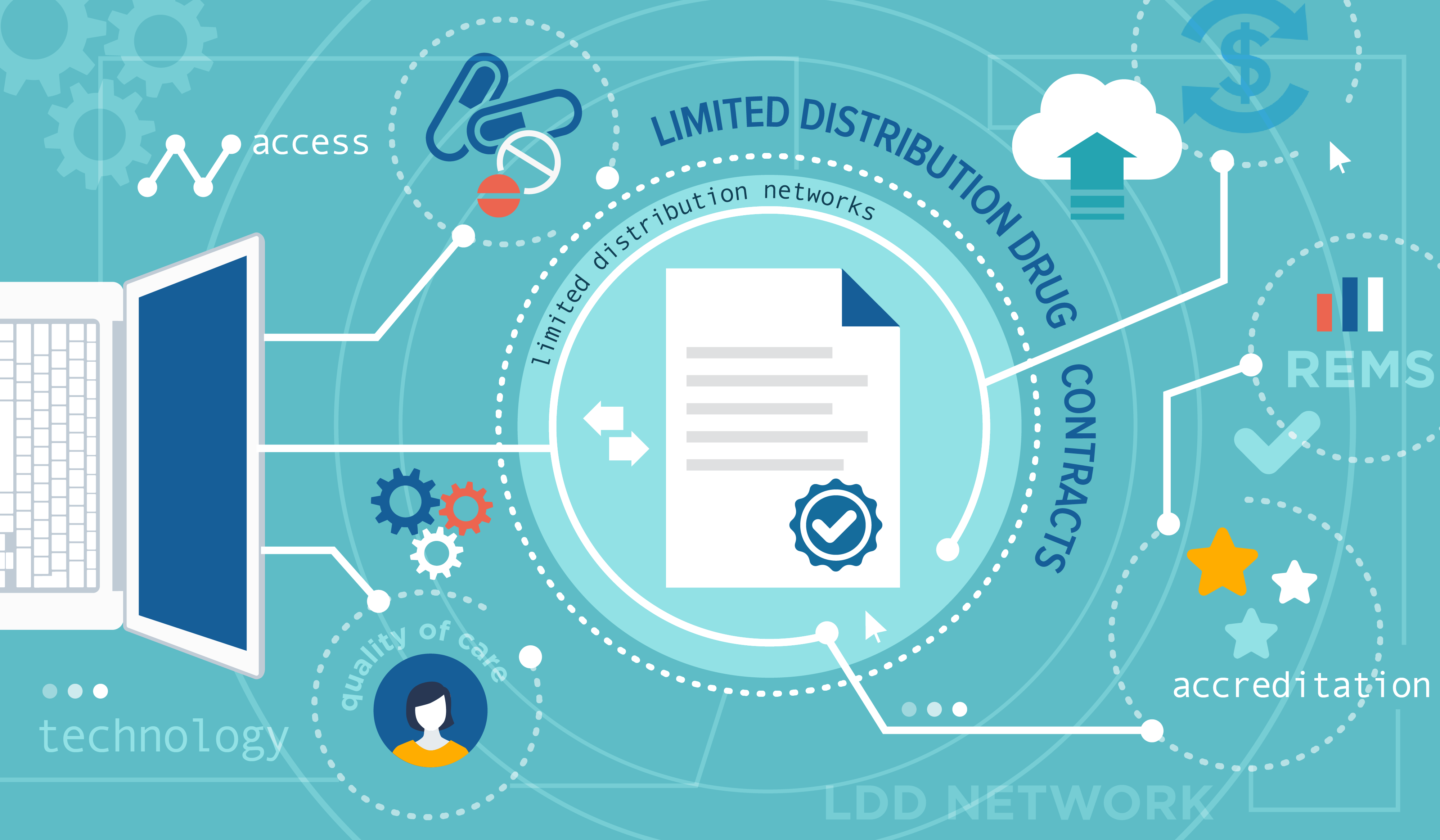 Limited Distribution Networks- Industry Impact and Tips for Securing LDD Contracts blog-01
