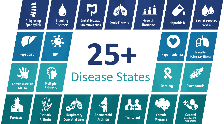 TherigySTM_Disease_States